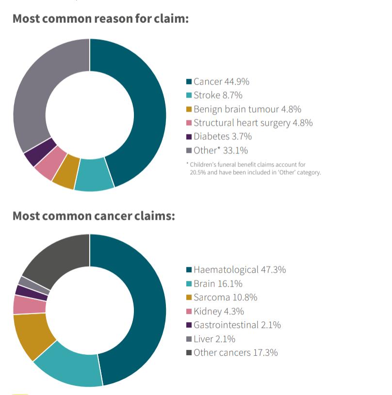 Aviva Claim Report, 2020