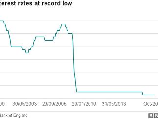 UK Interest rates - Breaking News