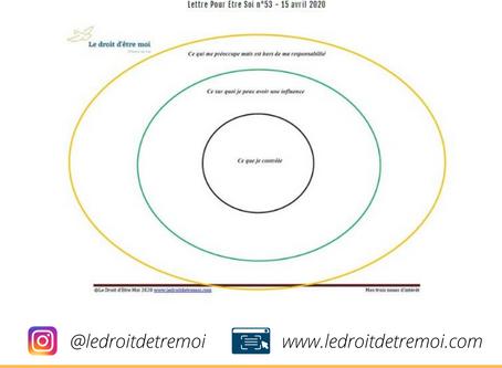 Nos trois cercles d'intérêt