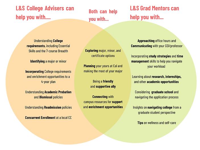 FINAL Advisor_L&S Mentor Venn Diagram.pn