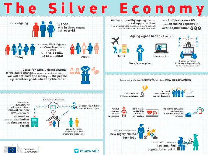 The Silver Economy Infographics