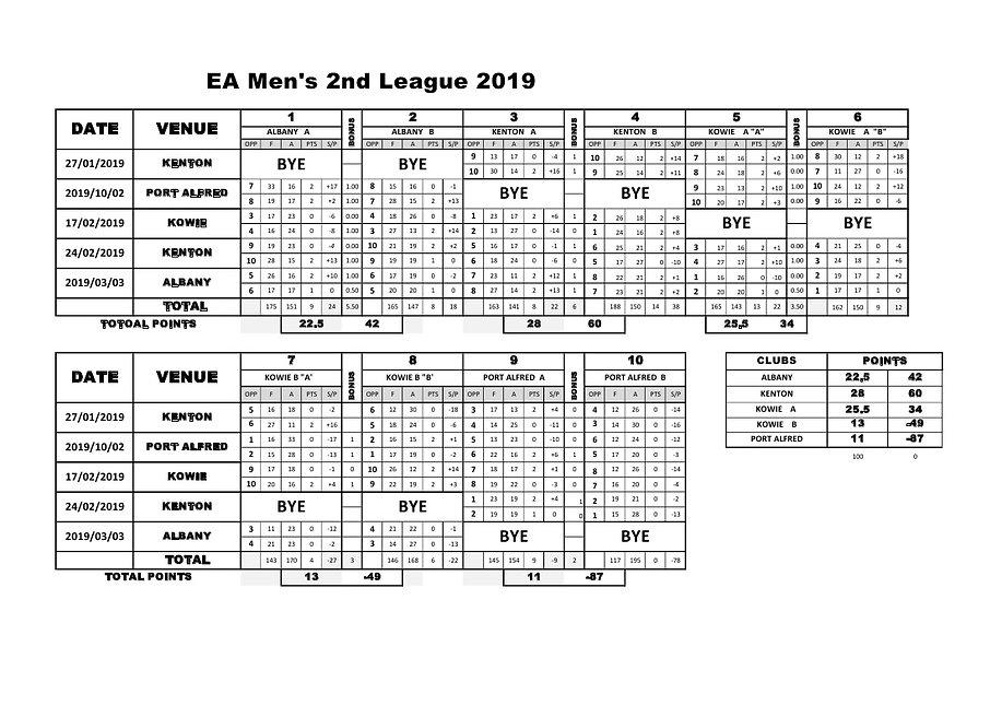 EA Men's 2nd League  Results 2019.jpg