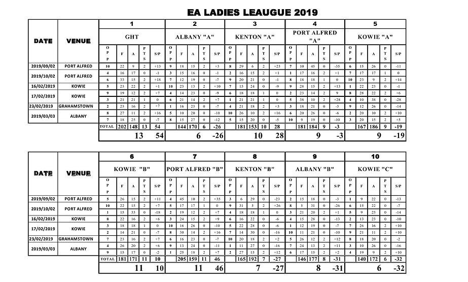 EA Ladies League Results 2019.jpg