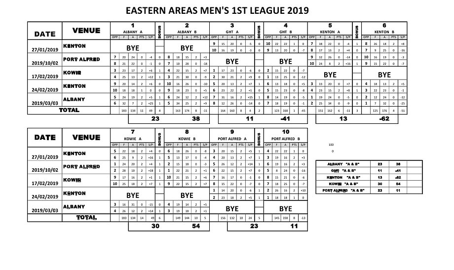 EA Men's 1st League Results 2019.jpg