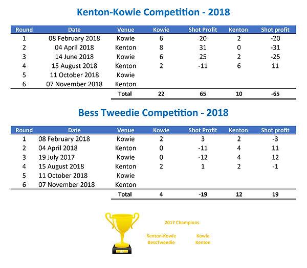 Kennton-Kowie + Bess Tweedie 2018a.jpg
