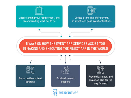 5 ways on how The Event App services assist you in making and executing the finest app in the world