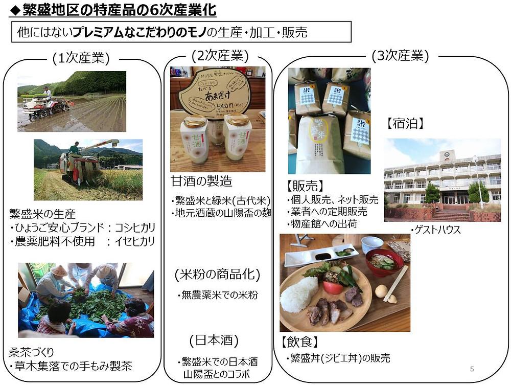 繁盛地区の特産品 6次産業化