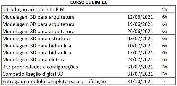 Cronograma BIM LOndrina - Turma 7-21 - j