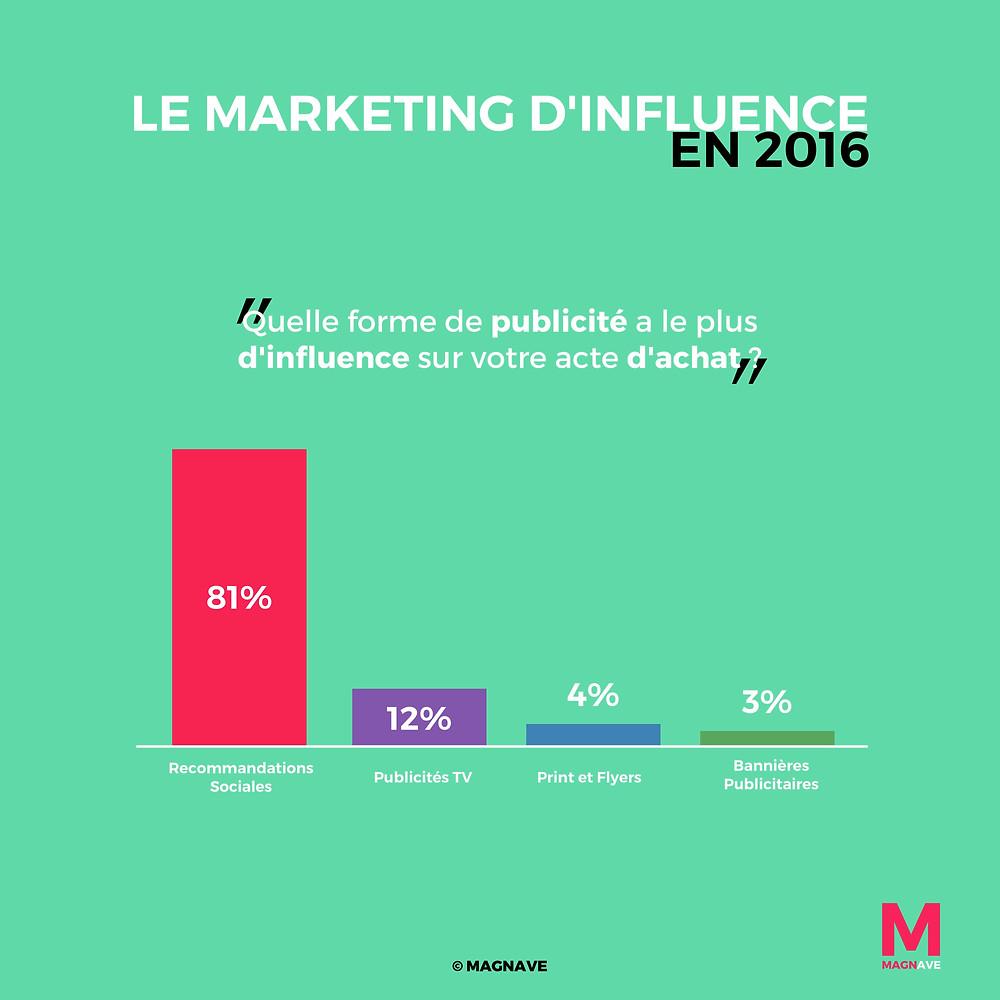 Infographie : l'état du marketing d'influence en 2016