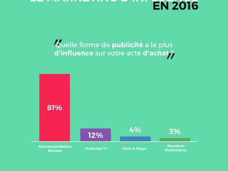L'État du marketing d'influence en 2016