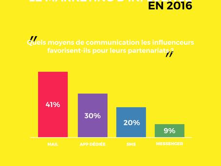 Quels moyens de communication les influenceurs favorisent-ils pour leurs partenariats ?