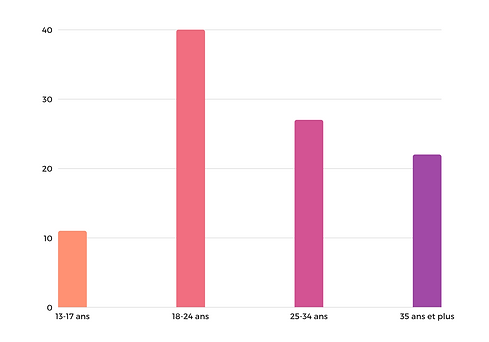 age-demographie-automobile-youtube.png