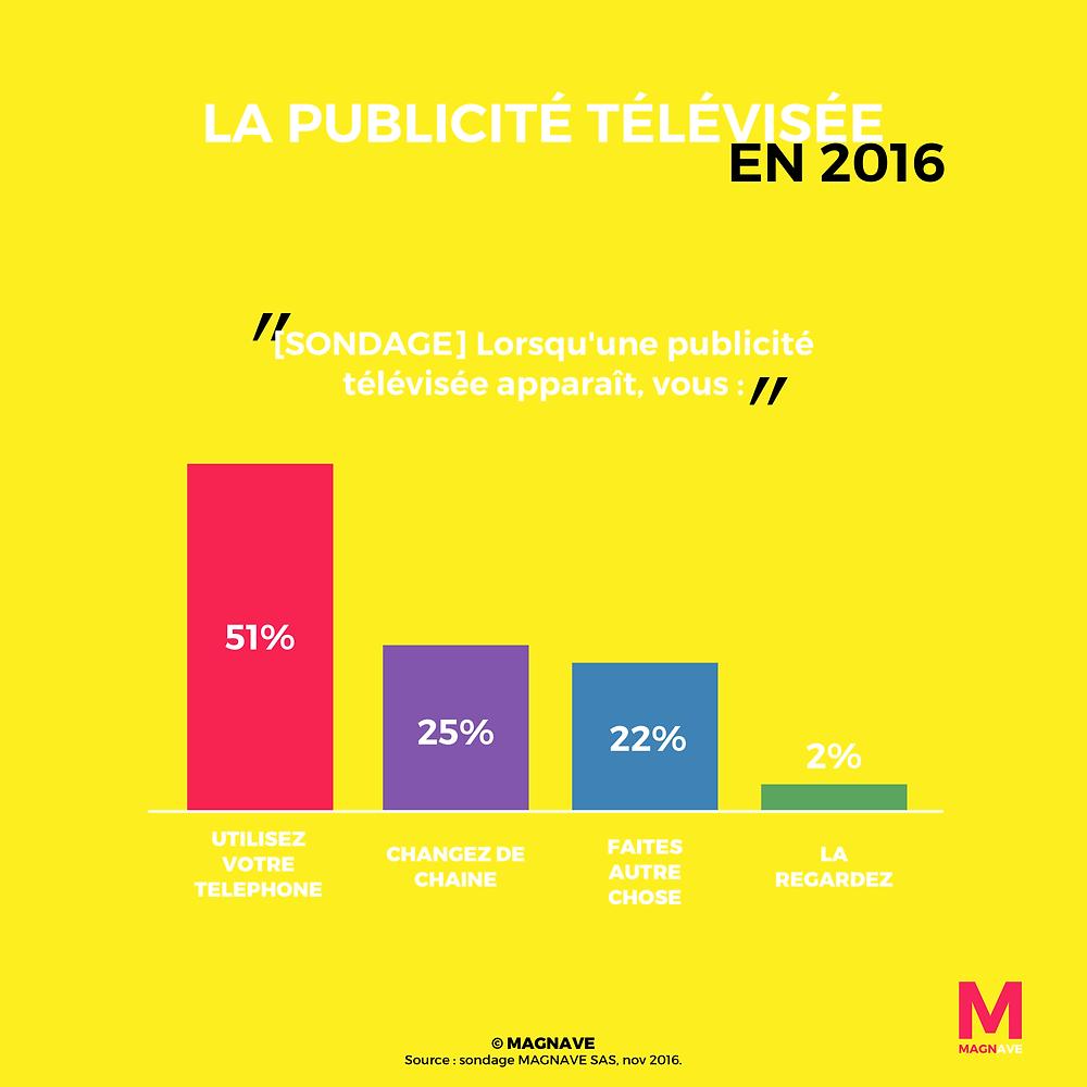 infographie publicité télévisée