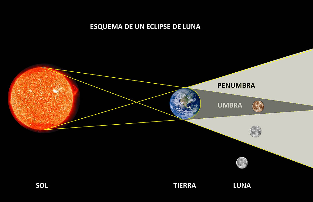 eclipse de luna, 5 de junio eclipse penumbral del luna, nodo norte, nodo sur en Sagitario, cómo afectan los eclipses,  eclipse 30 de noviembre 2020