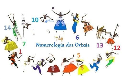 Numerologia dos Orixás