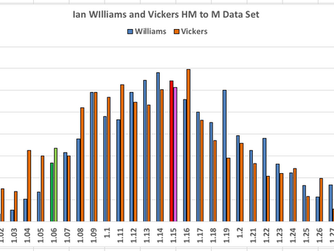 Ian Williams - Another new Race Equivalency Calculator
