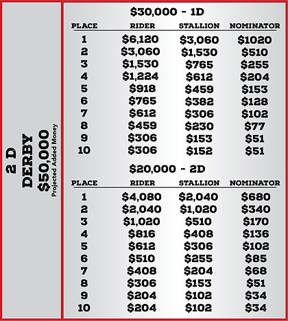 Derby Qualifier Payout.png