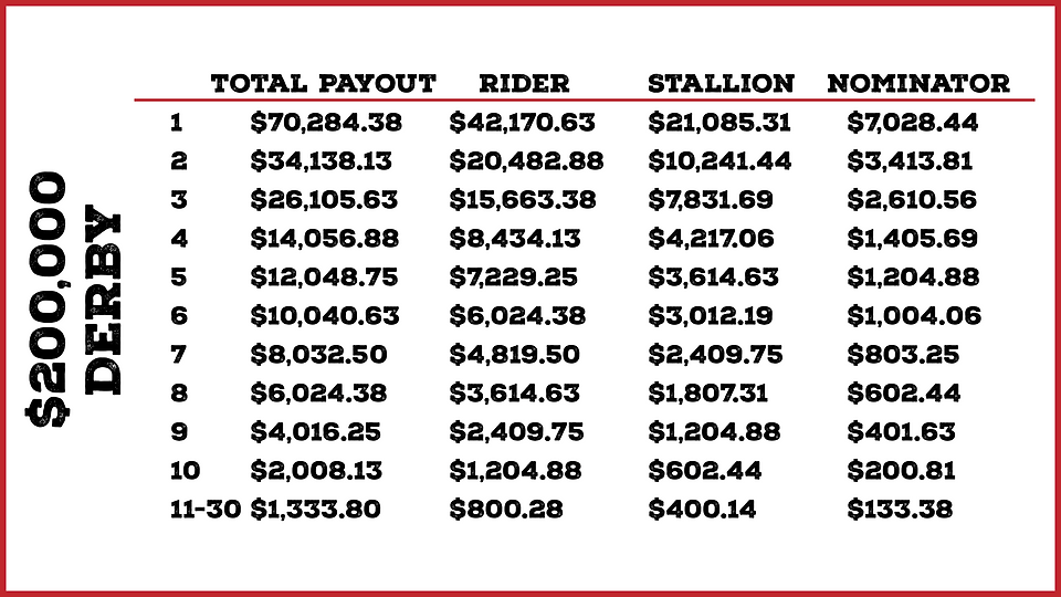 Derby Payout.png