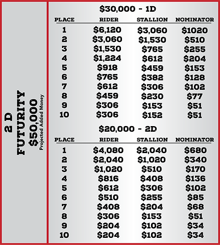 Futurity Qualifier Payout.png