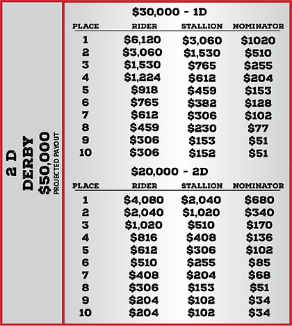 Derby Qualifier Payout-2.png