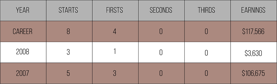 Tres Fortunes Race Record.png