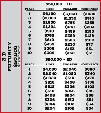 Futurity Qualifier Payout-2.png