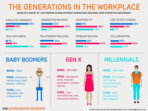 The Generations @ the Workplace