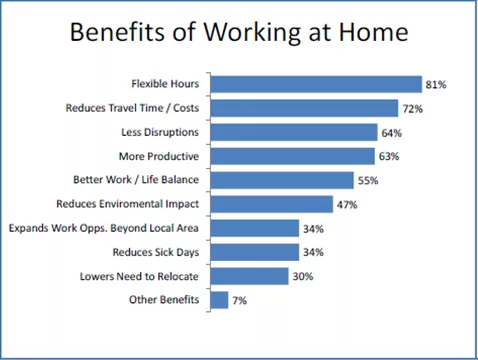 benefits of working at home graph