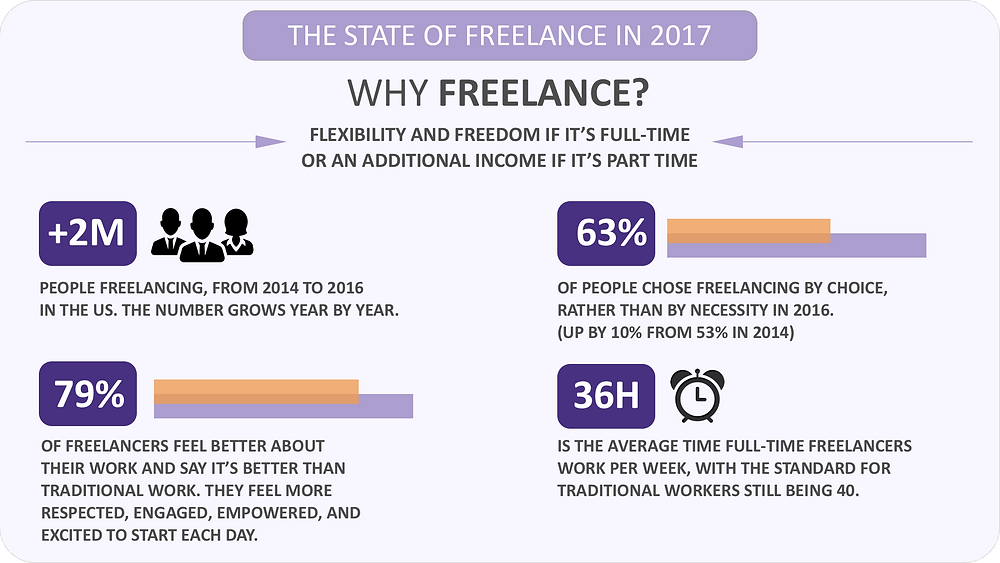The state of freelance in 2017 microconsulting infographic