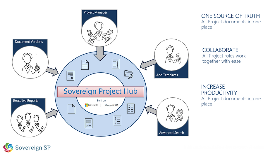 Sovereign Project Hub.png