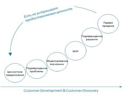 Чек-лист ІТ-стартапу на початковій стадії розвитку