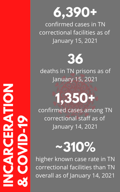 Updated TN Prison COVID.png