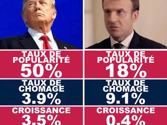 Entre Macron et Trump, les vrais chiffres