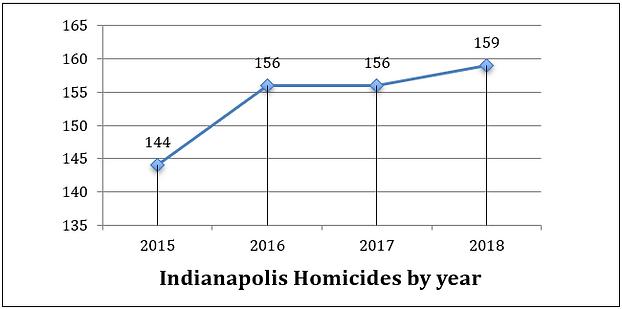 Indy homicide stats.PNG