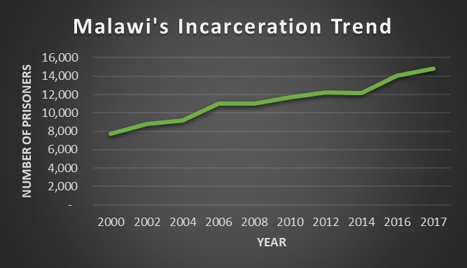 Source: Malawi Government