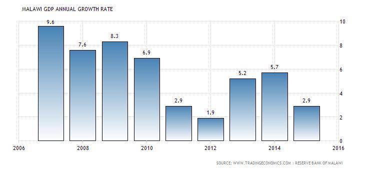 Data Source: Reserve Bank of Malawi
