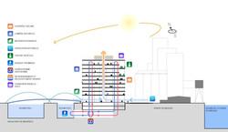 Ecologie-Diagramme-Bioclimatique