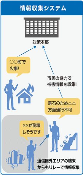 スマホdeリレー利用例「情報収集システム」
