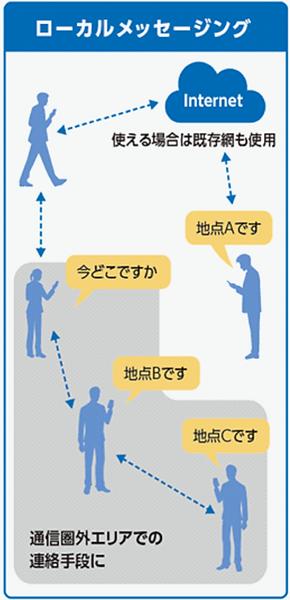 スマホdeリレー利用例「ローカルメッセージング」