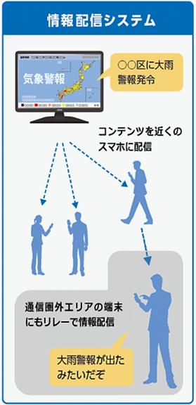 スマホdeリレー利用例「情報配信システム」