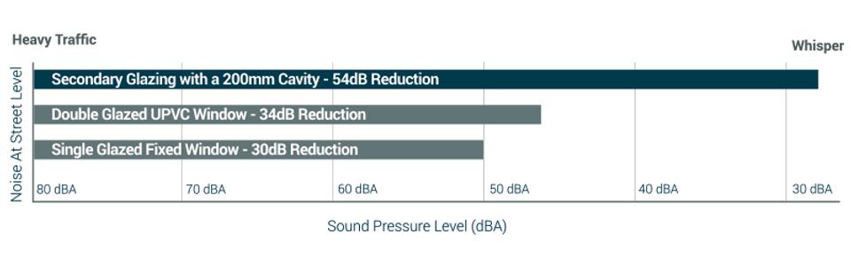 Sound-Performance-Chart-Secondary-Glazin