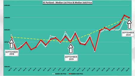 September 2020 - 24 Months Real Estate Trends - SE Portland, Oregon