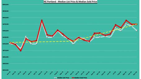 November 2020 -24 Months Real Estate Trends - NE Portland, Oregon