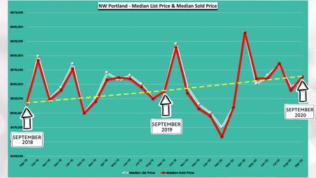 September 2020 -24 Months Real Estate Trends - NW Portland, Oregon