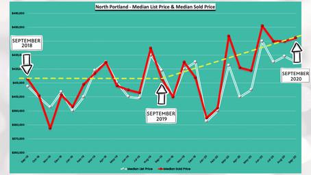 September 2020 -24 Months Real Estate Trends - North Portland, Oregon