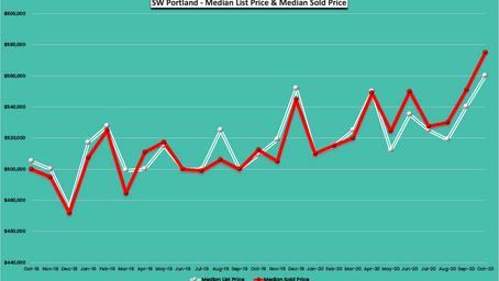 October 2020 -24 Months Real Estate Trends - SW Portland, Oregon