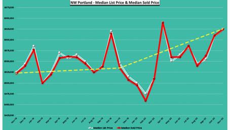 November 2020 -24 Months Real Estate Trends - NW Portland, Oregon
