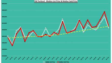November 2020 -24 Months Real Estate Trends - SW Portland, Oregon