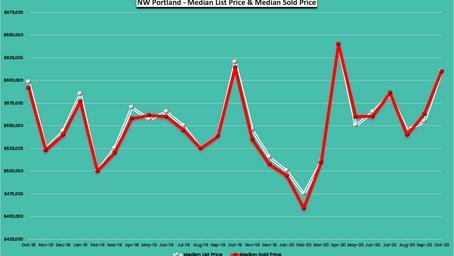October 2020 -24 Months Real Estate Trends - NW Portland, Oregon