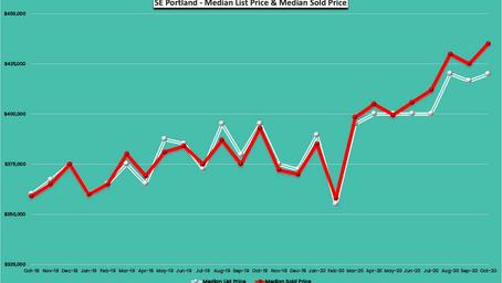 October 2020 - 24 Months Real Estate Trends - SE Portland, Oregon